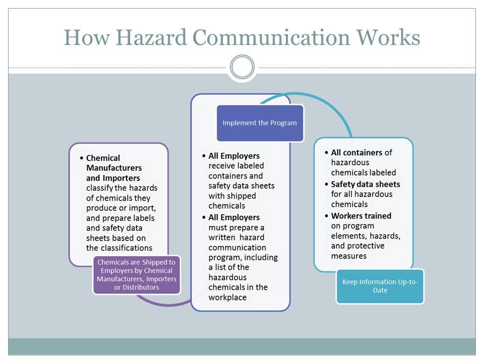How Hazard Communication Works