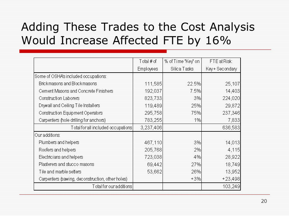 Adding These Trades to the Cost Analysis Would Increase Affected FTE by 16% 20