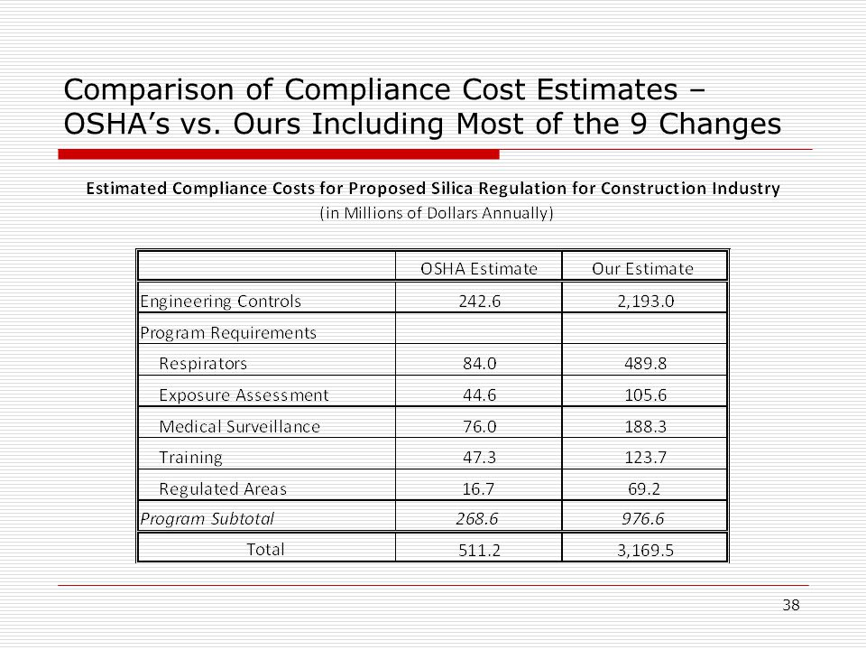 Comparison of Compliance Cost Estimates – OSHA's vs. Ours Including Most of the 9 Changes 38