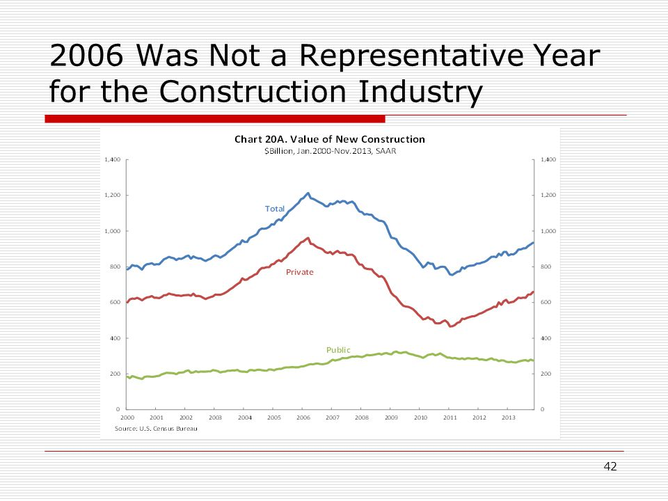 2006 Was Not a Representative Year for the Construction Industry 42