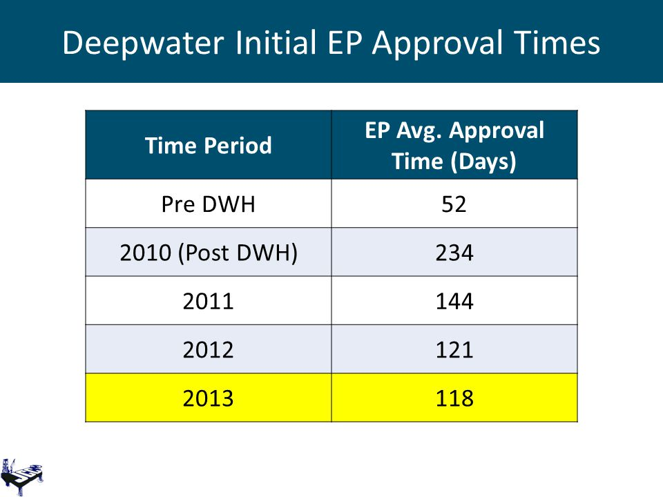 Deepwater Initial EP Approval Times Time Period EP Avg. Approval Time (Days) Pre DWH52 2010 (Post DWH)234 2011144 2012121 2013118