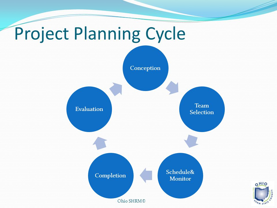 Project Planning Cycle Ohio SHRM© Conception Team Selection Schedule& Monitor CompletionEvaluation