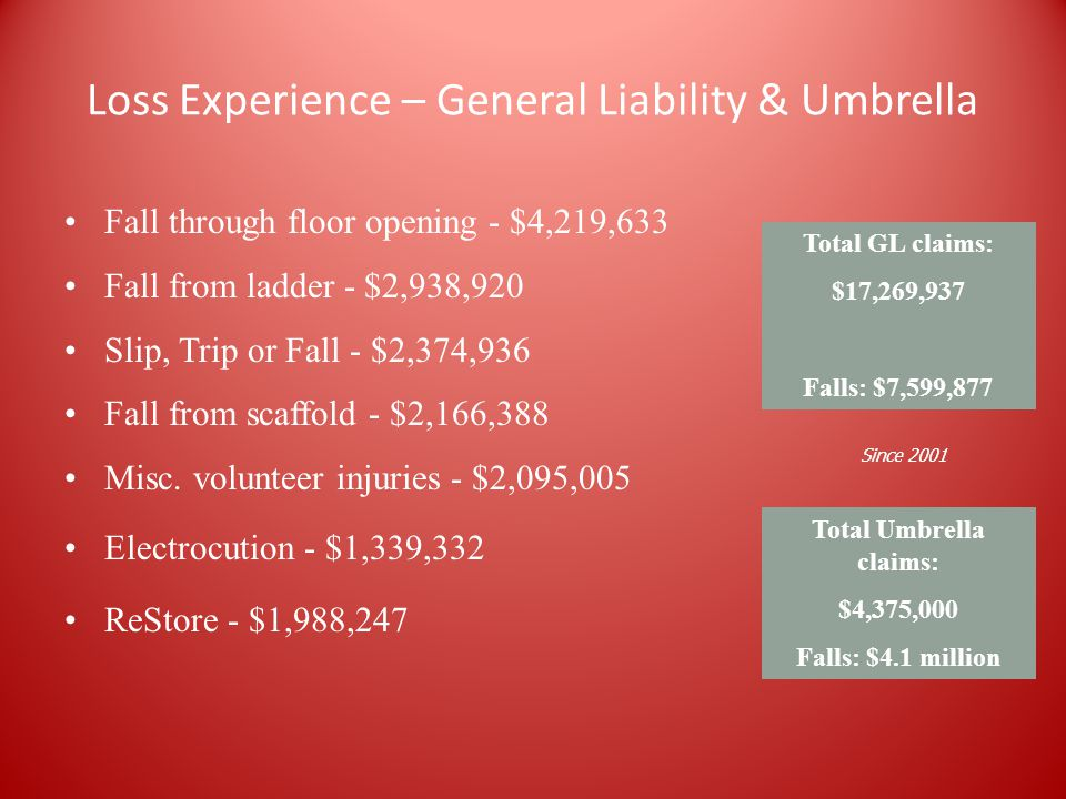 Loss Experience – General Liability & Umbrella Fall through floor opening - $4,219,633 Fall from ladder - $2,938,920 Slip, Trip or Fall - $2,374,936 Fall from scaffold - $2,166,388 Misc.