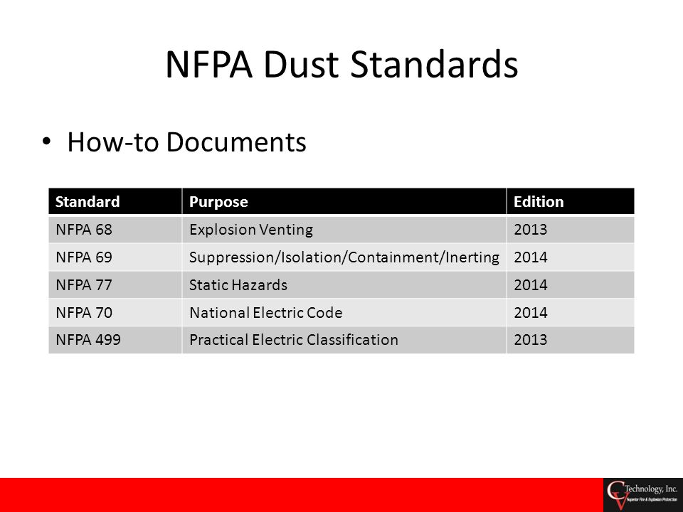 NFPA Dust Standards How-to Documents StandardPurposeEdition NFPA 68Explosion Venting2013 NFPA 69Suppression/Isolation/Containment/Inerting2014 NFPA 77