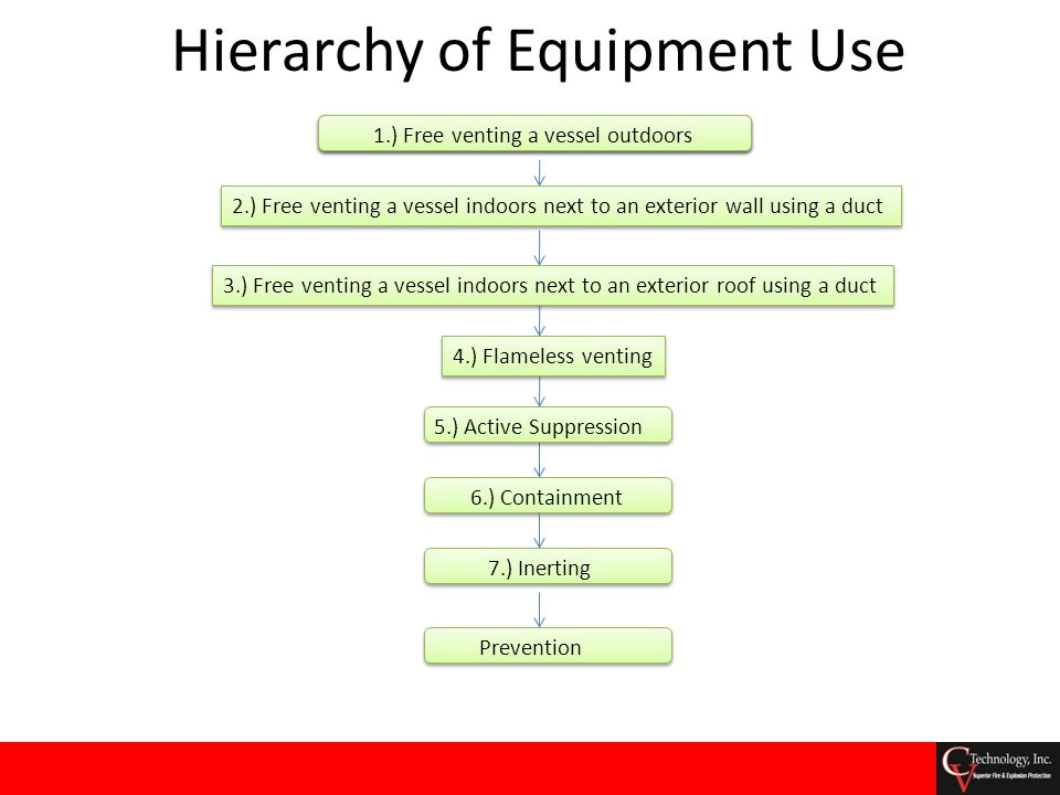 Hierarchy of Equipment Use 6.) Containment 7.) Inerting 1.) Free venting a vessel outdoors 2.) Free venting a vessel indoors next to an exterior wall