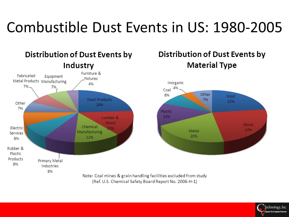 Combustible Dust Events in US: 1980-2005 Note: Coal mines & grain handling facilities excluded from study (Ref. U.S. Chemical Safety Board Report No.