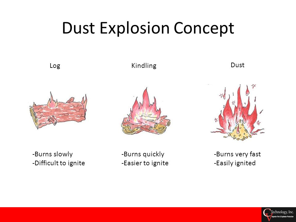 Dust Explosion Pentagon