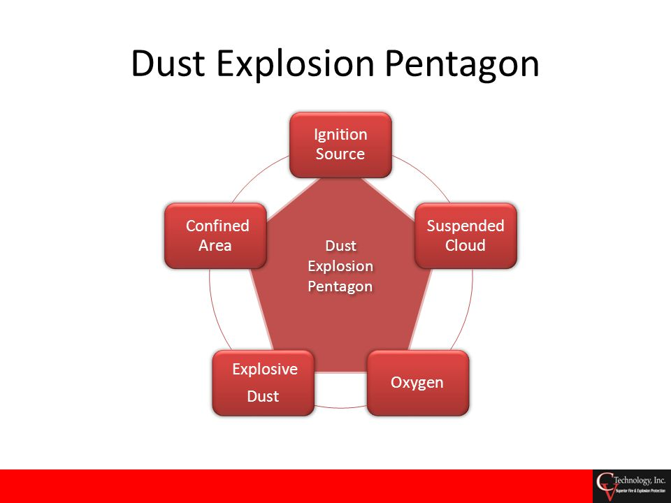 Dust Explosion by Equipment Type Equipment Type% of Incidents Dust Collector52 Impact Equipment17 Silos & Bins13 Dryers & Ovens9 Processing Equipment6 Conveyor3 Source: FM Global Property Loss Prevention Data Sheet 7-76, Prevention and Mitigation of Combustible Dust Explosion and Fire , May 2008