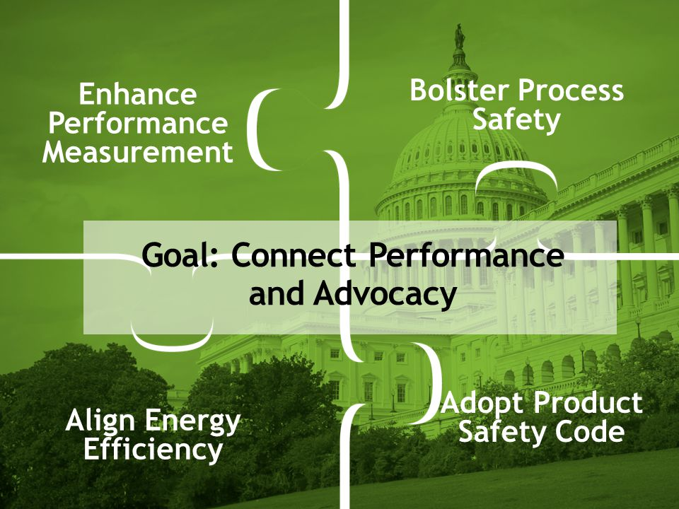 Enhance Performance Measurement Bolster Process Safety Align Energy Efficiency Adopt Product Safety Code Goal: Connect Performance and Advocacy