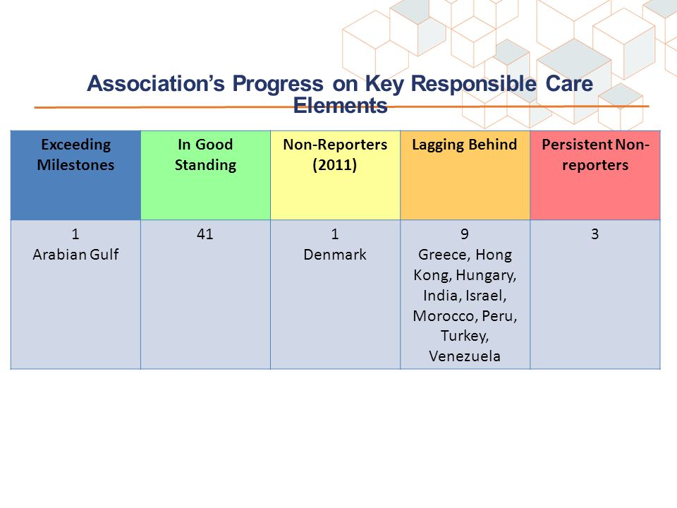 Association's Progress on Key Responsible Care Elements X # associations in good standing Exceeding Milestones In Good Standing Non-Reporters (2011) Lagging BehindPersistent Non- reporters 1 Arabian Gulf 411 Denmark 9 Greece, Hong Kong, Hungary, India, Israel, Morocco, Peru, Turkey, Venezuela 3