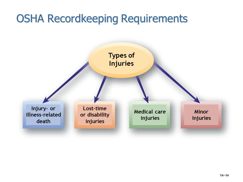 14–14 OSHA Recordkeeping Requirements Types of Injuries Injury- or illness-related death Lost-time or disability injuries Medical care injuries Minor injuries