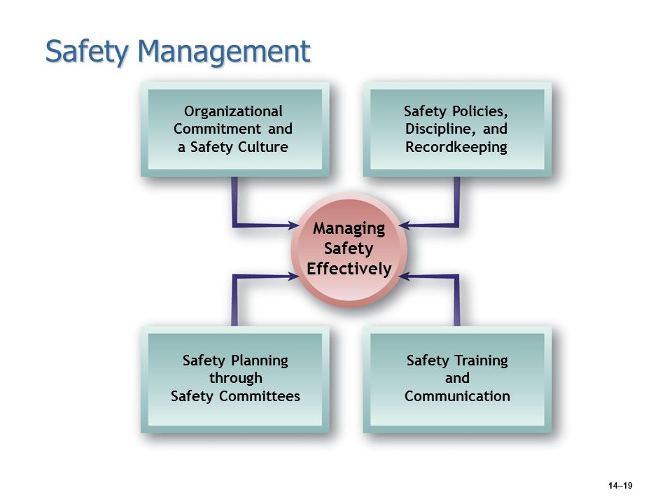 14–19 Safety Management Managing Safety Effectively Organizational Commitment and a Safety Culture Safety Policies, Discipline, and Recordkeeping Safety Training and Communication Safety Planning through Safety Committees