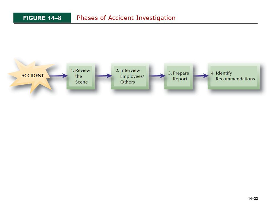 14–22 FIGURE 14–8 Phases of Accident Investigation