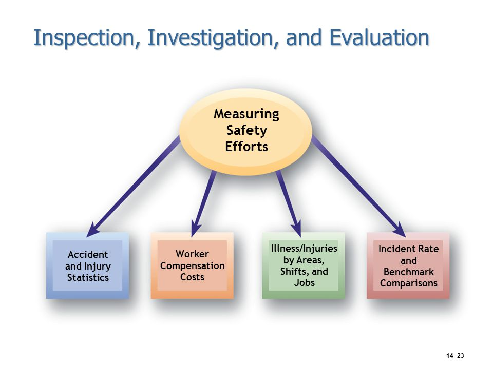 14–23 Inspection, Investigation, and Evaluation Measuring Safety Efforts Accident and Injury Statistics Worker Compensation Costs Illness/Injuries by Areas, Shifts, and Jobs Incident Rate and Benchmark Comparisons