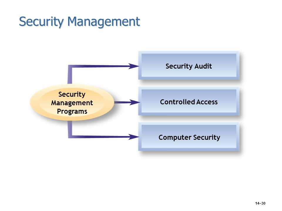 14–30 Security Management Security Audit Controlled Access Computer Security Security Management Programs