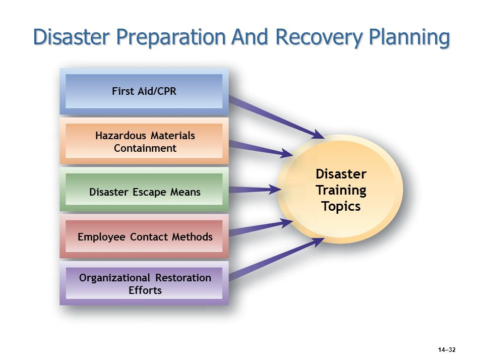 14–32 Disaster Preparation And Recovery Planning First Aid/CPR Hazardous Materials Containment Disaster Escape Means Employee Contact Methods Organizational Restoration Efforts Disaster Training Topics