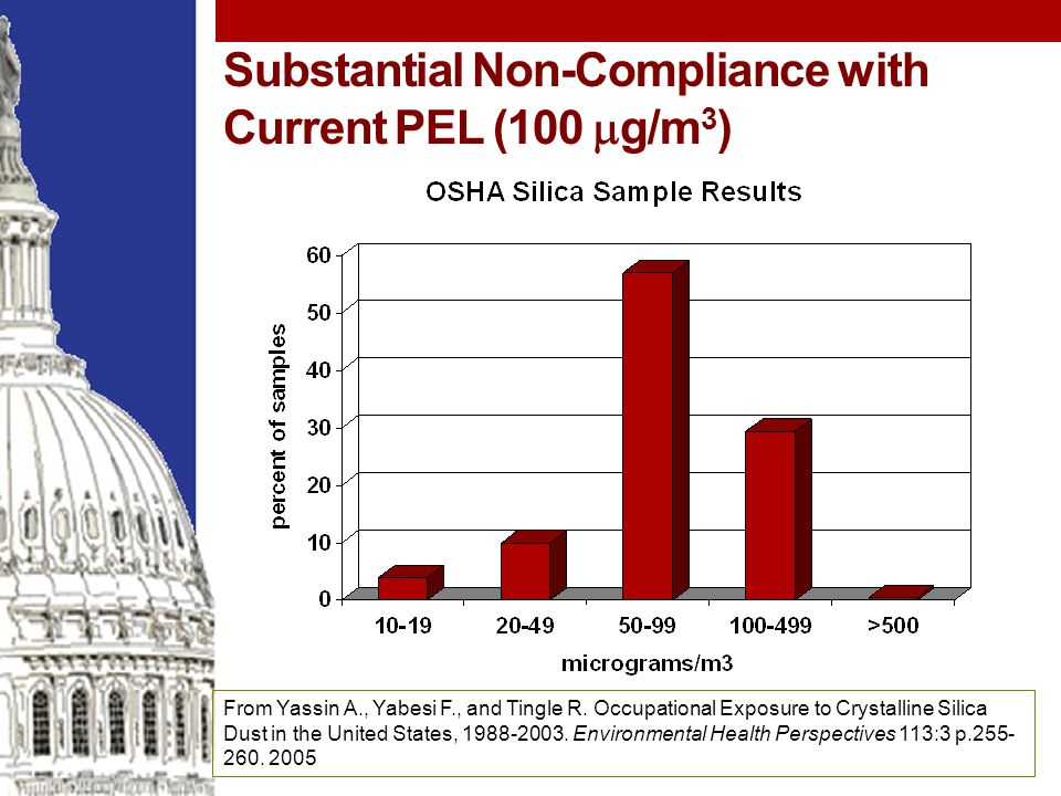 Substantial Non-Compliance with Current PEL (100  g/m 3 ) From Yassin A., Yabesi F., and Tingle R.