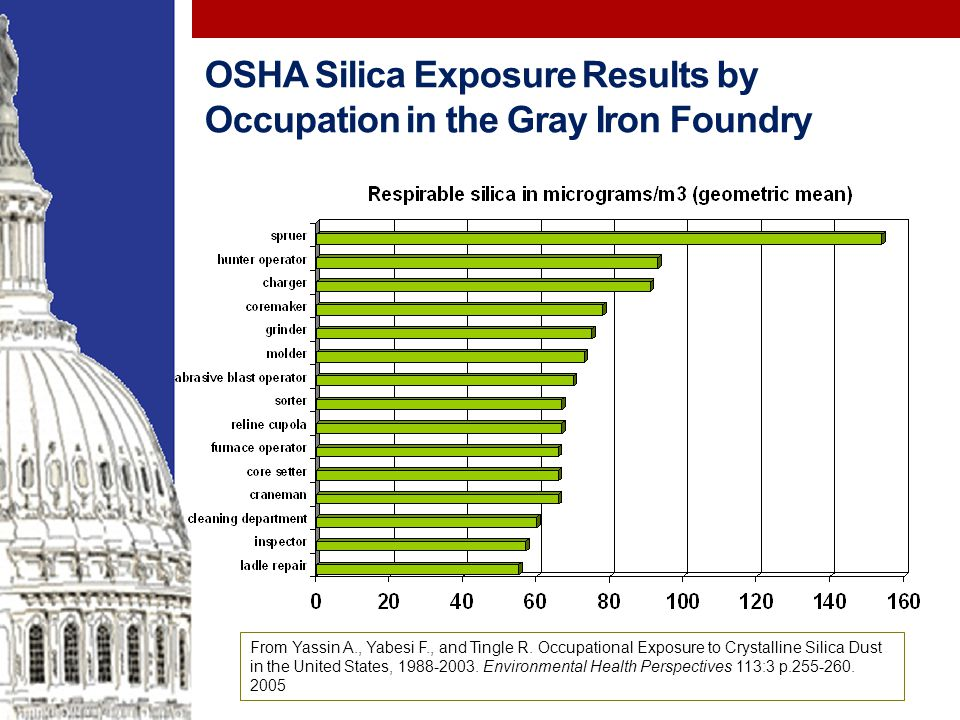 OSHA Silica Exposure Results by Occupation in the Gray Iron Foundry From Yassin A., Yabesi F., and Tingle R.