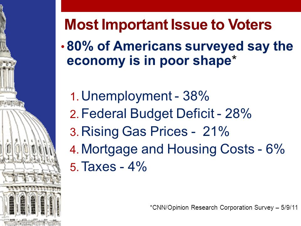 Most Important Issue to Voters 80% of Americans surveyed say the economy is in poor shape* 1.