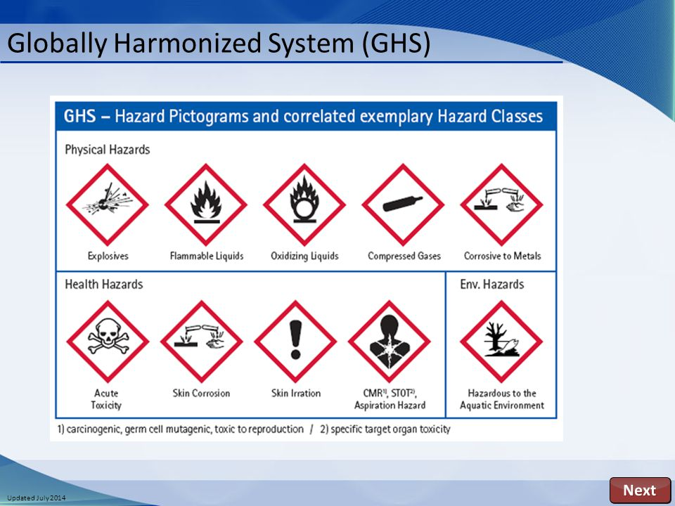 Updated July 2014 Globally Harmonized System (GHS)