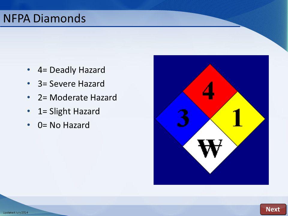 Updated July 2014 4= Deadly Hazard 3= Severe Hazard 2= Moderate Hazard 1= Slight Hazard 0= No Hazard NFPA Diamonds