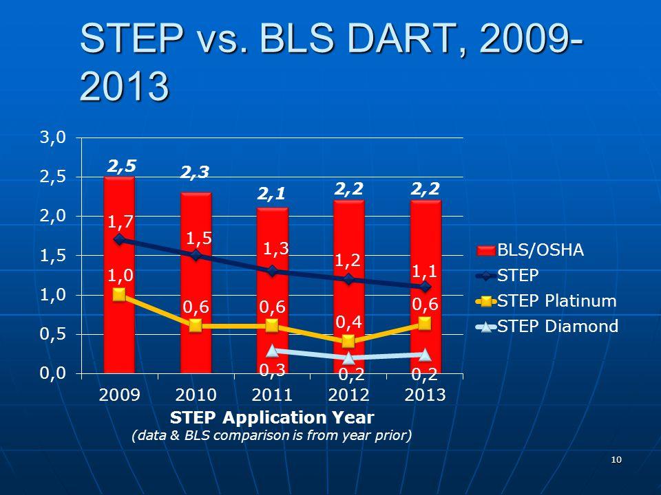 STEP vs. BLS DART, 2009- 2013 10