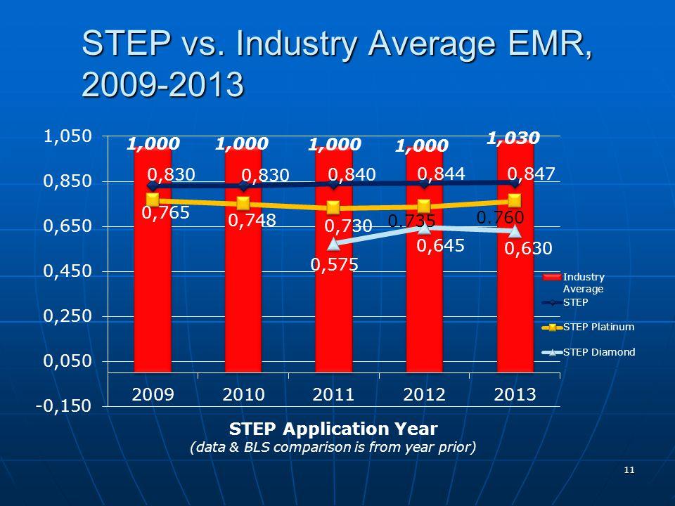 STEP vs. Industry Average EMR, 2009-2013 11