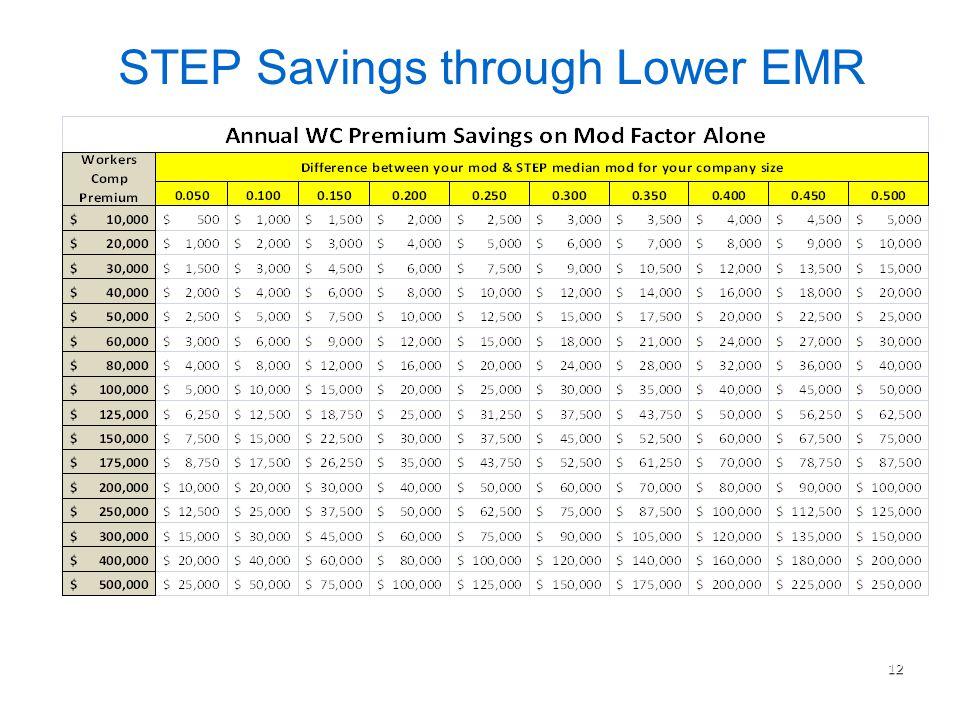 12 STEP Savings through Lower EMR