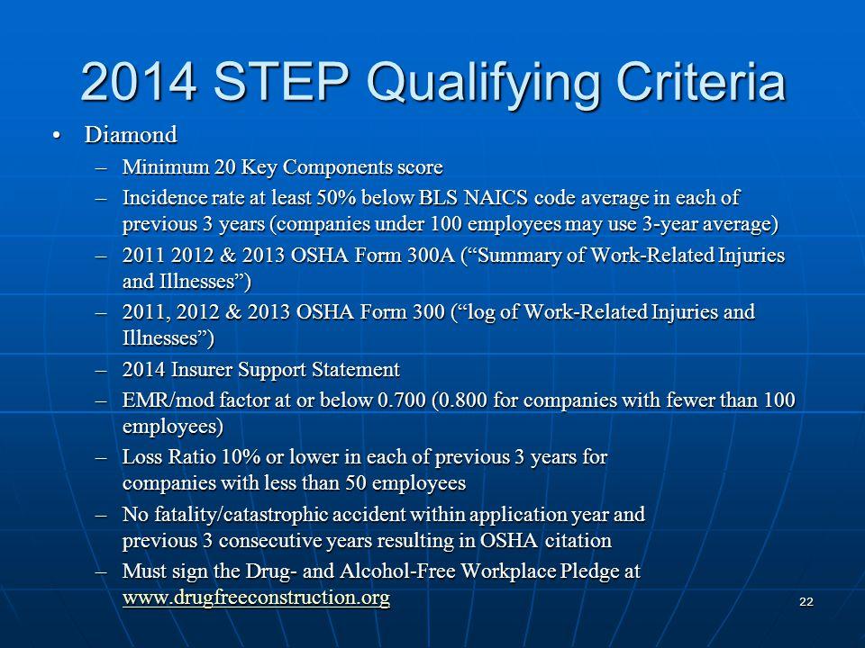 2014 STEP Qualifying Criteria DiamondDiamond –Minimum 20 Key Components score –Incidence rate at least 50% below BLS NAICS code average in each of pre