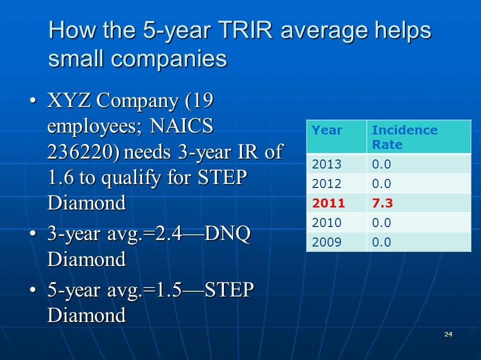 How the 5-year TRIR average helps small companies XYZ Company (19 employees; NAICS 236220) needs 3-year IR of 1.6 to qualify for STEP DiamondXYZ Compa