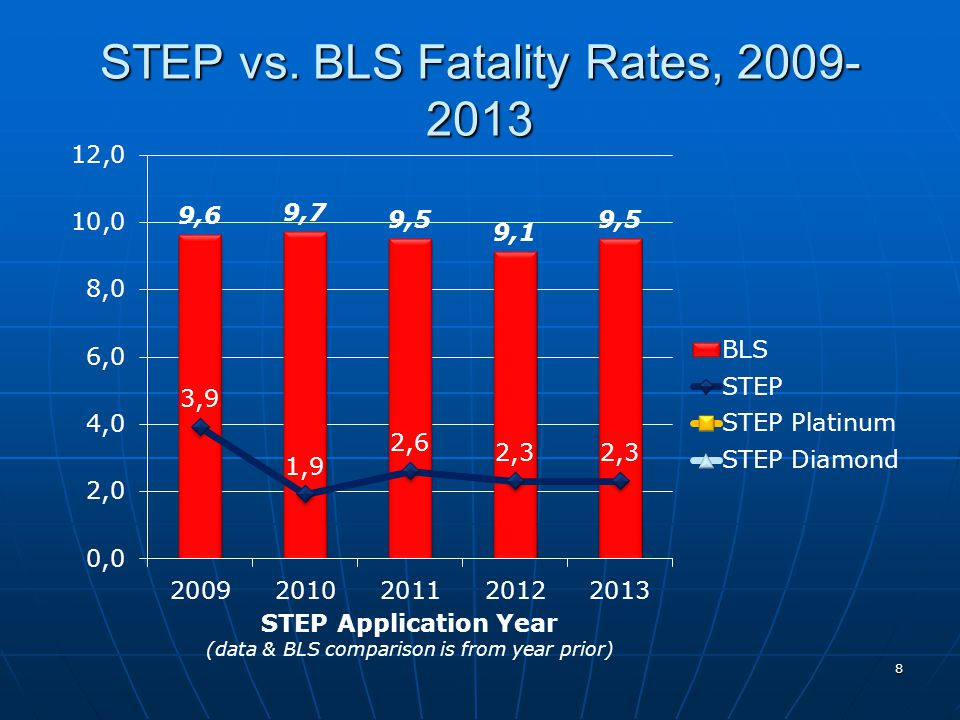 STEP vs. BLS Fatality Rates, 2009- 2013 8