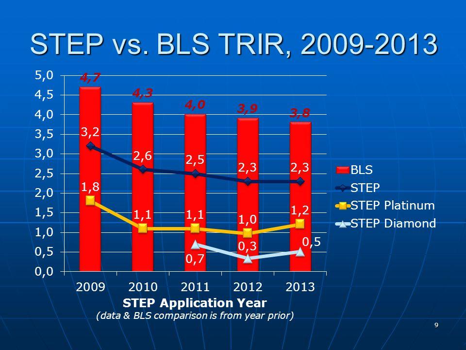 STEP vs. BLS TRIR, 2009-2013 9