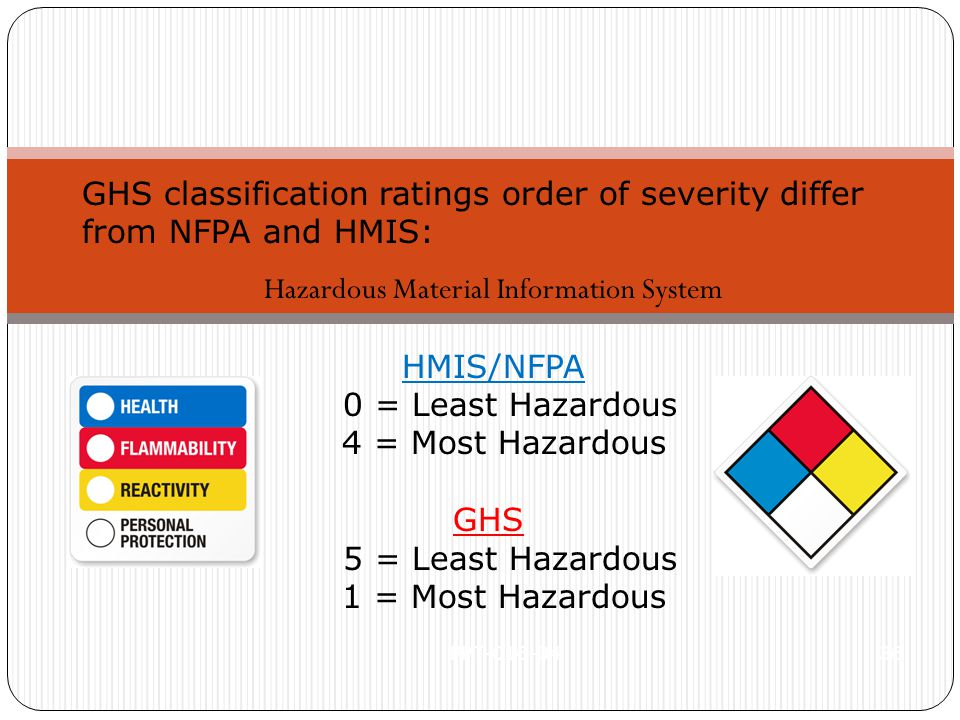 PPT-016-04 36 GHS classification ratings order of severity differ from NFPA and HMIS: Hazardous Material Information System HMIS/NFPA 0 = Least Hazardous 4 = Most Hazardous GHS 5 = Least Hazardous 1 = Most Hazardous