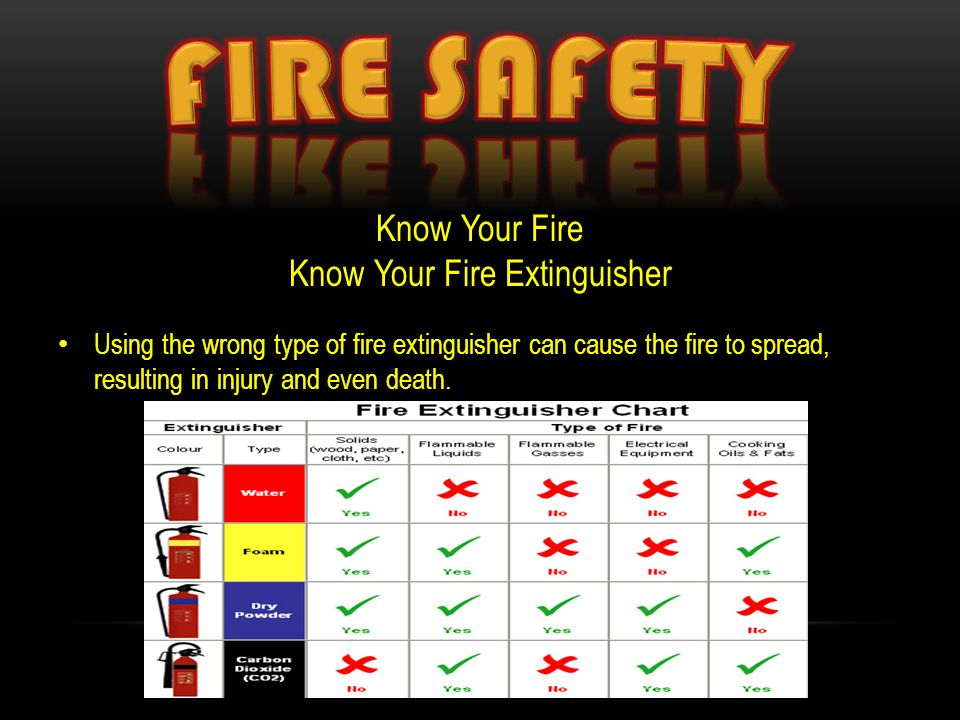 Know Your Fire Know Your Fire Extinguisher Using the wrong type of fire extinguisher can cause the fire to spread, resulting in injury and even death.