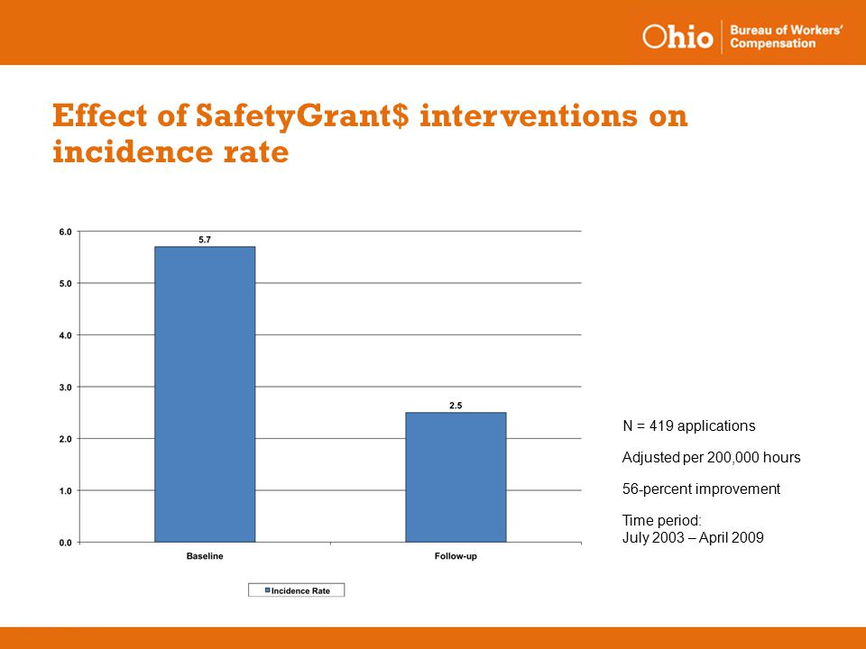 Effect of SafetyGrant$ interventions on incidence rate N = 419 applications Adjusted per 200,000 hours 56-percent improvement Time period: July 2003 – April 2009