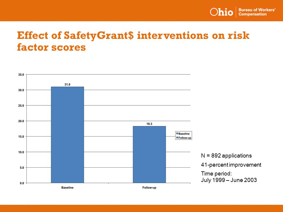 Effect of SafetyGrant$ interventions on risk factor scores N = 892 applications 41-percent improvement Time period: July 1999 – June 2003