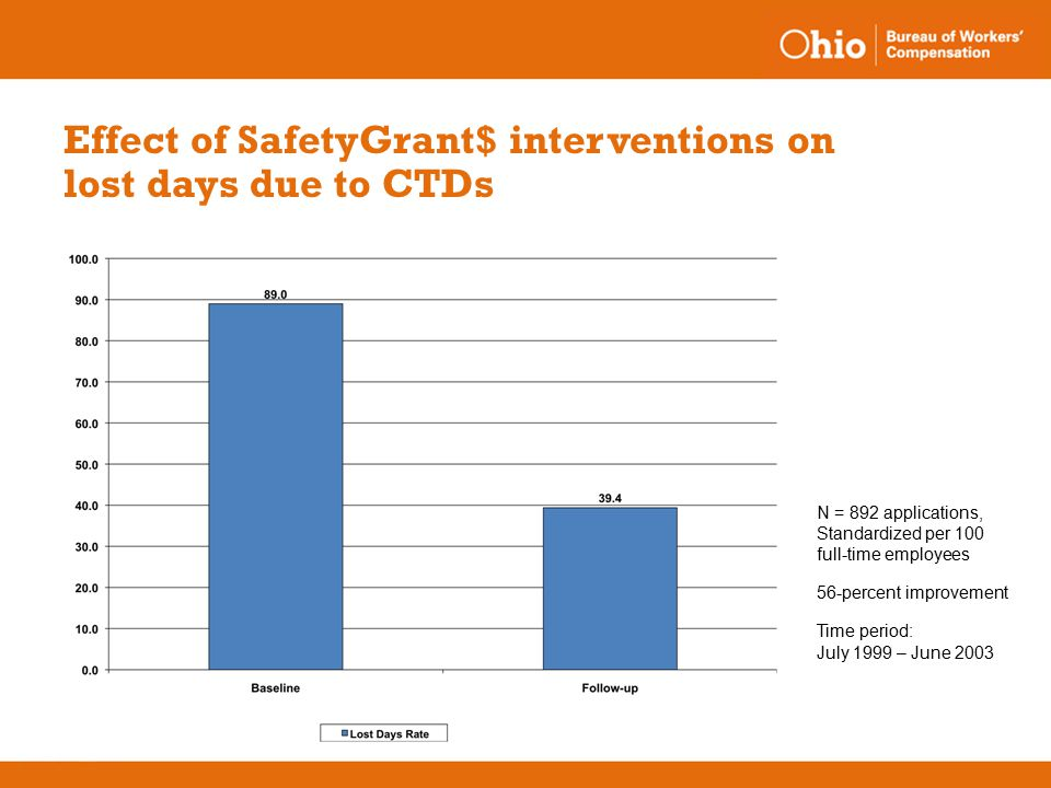 Effect of SafetyGrant$ interventions on lost days due to CTDs N = 892 applications, Standardized per 100 full-time employees 56-percent improvement Time period: July 1999 – June 2003