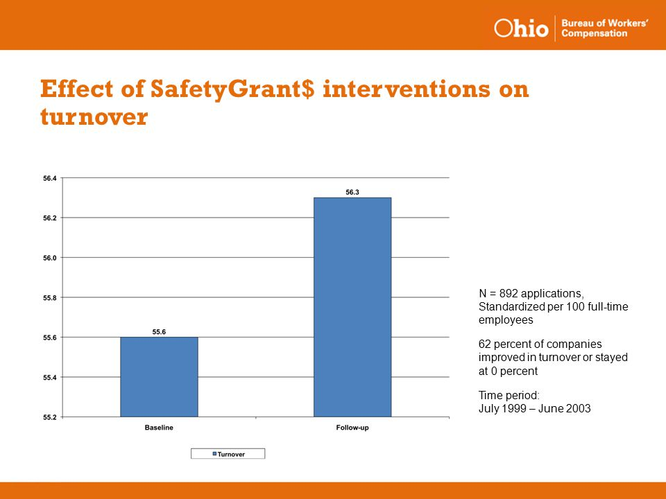 Effect of SafetyGrant$ interventions on turnover N = 892 applications, Standardized per 100 full-time employees 62 percent of companies improved in turnover or stayed at 0 percent Time period: July 1999 – June 2003