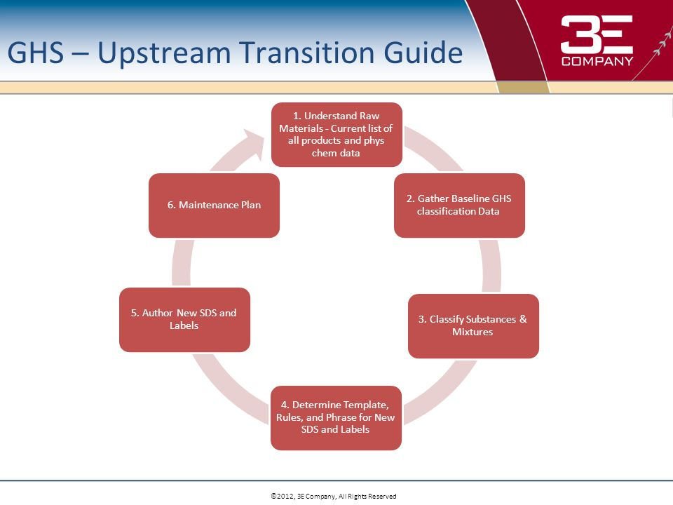 ©2012, 3E Company, All Rights Reserved GHS – Upstream Transition Guide 1.