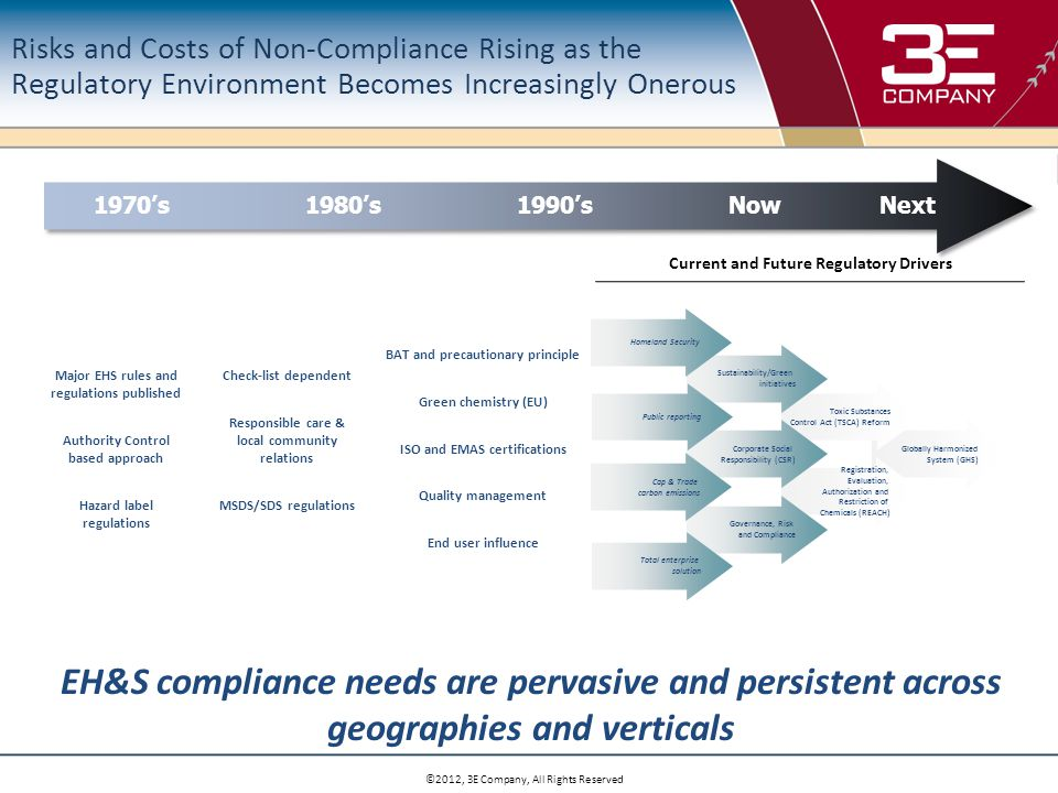 ©2012, 3E Company, All Rights Reserved Compliance Strategies Actions: …..And now what, and with what? –Outline your compliance framework NOW, predetermining Roles and responsibilities at a corporate, site, field level # of employees to be trained / estimated training hours required # of work sites impacted # of plant managers and safety professionals involved / estimated time requirement # of product MSDS to be revised –Develop a capacity plan to address the transition and all required changes –Conduct a resource assessment –Develop a draft training plan –Analyze required infrastructure revisions and upgrades Expanded data fields GHS symbols/pictograms New label templates for internal containers –Analyze required internal process changes –Evaluate impact of GHS re-classification –Analyze and confirm vendor capabilities to improve compliance