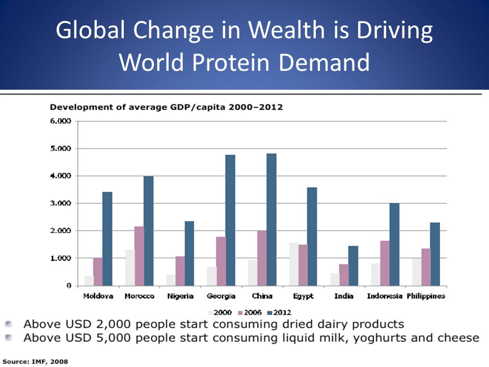 Global Change in Wealth is Driving World Protein Demand