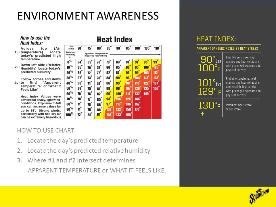 ENVIRONMENT AWARENESS HOW TO USE CHART 1.Locate the day's predicted temperature 2.Locate the day's predicted relative humidity 3.Where #1 and #2 intersect determines APPARENT TEMPERATURE or WHAT IT FEELS LIKE.
