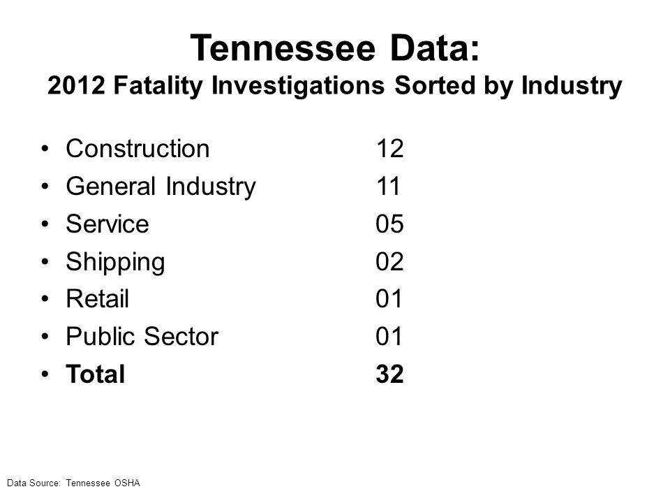 Tennessee Data: 2012 Fatality Investigations Sorted by Industry Data Source: Tennessee OSHA Construction12 General Industry11 Service05 Shipping02 Retail01 Public Sector01 Total32