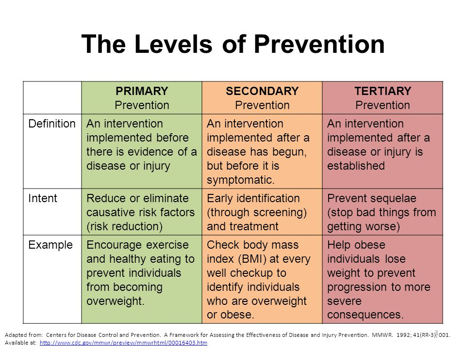 The Levels of Prevention PRIMARY Prevention SECONDARY Prevention TERTIARY Prevention DefinitionAn intervention implemented before there is evidence of a disease or injury An intervention implemented after a disease has begun, but before it is symptomatic.