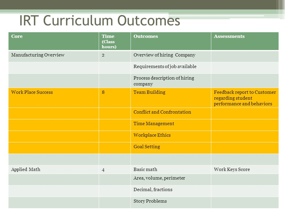 IRT Curriculum Outcomes CoreTime (Class hours) OutcomesAssessments Manufacturing Overview2Overview of hiring Company Requirements of job available Process description of hiring company Work Place Success8Team BuildingFeedback report to Customer regarding student performance and behaviors Conflict and Confrontation Time Management Workplace Ethics Goal Setting Applied Math4Basic mathWork Keys Score Area, volume, perimeter Decimal, fractions Story Problems