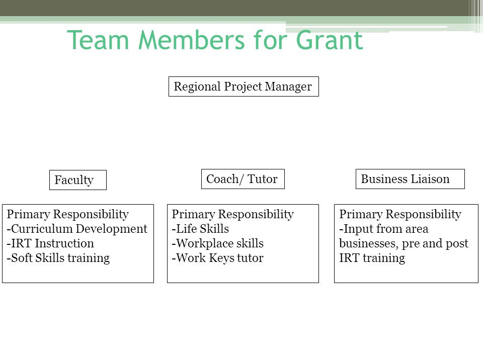 Team Members for Grant Regional Project Manager Faculty Coach/ TutorBusiness Liaison Primary Responsibility -Curriculum Development -IRT Instruction -Soft Skills training Primary Responsibility -Life Skills -Workplace skills -Work Keys tutor Primary Responsibility -Input from area businesses, pre and post IRT training
