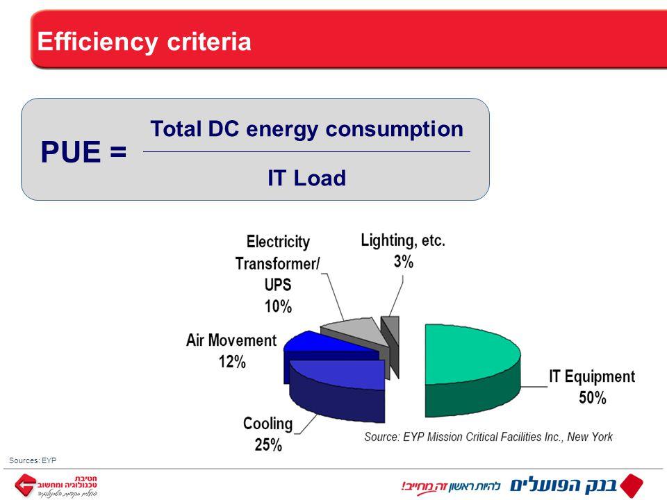 ™ כותרת Efficiency criteria Sources: EYP PUE = Total DC energy consumption IT Load