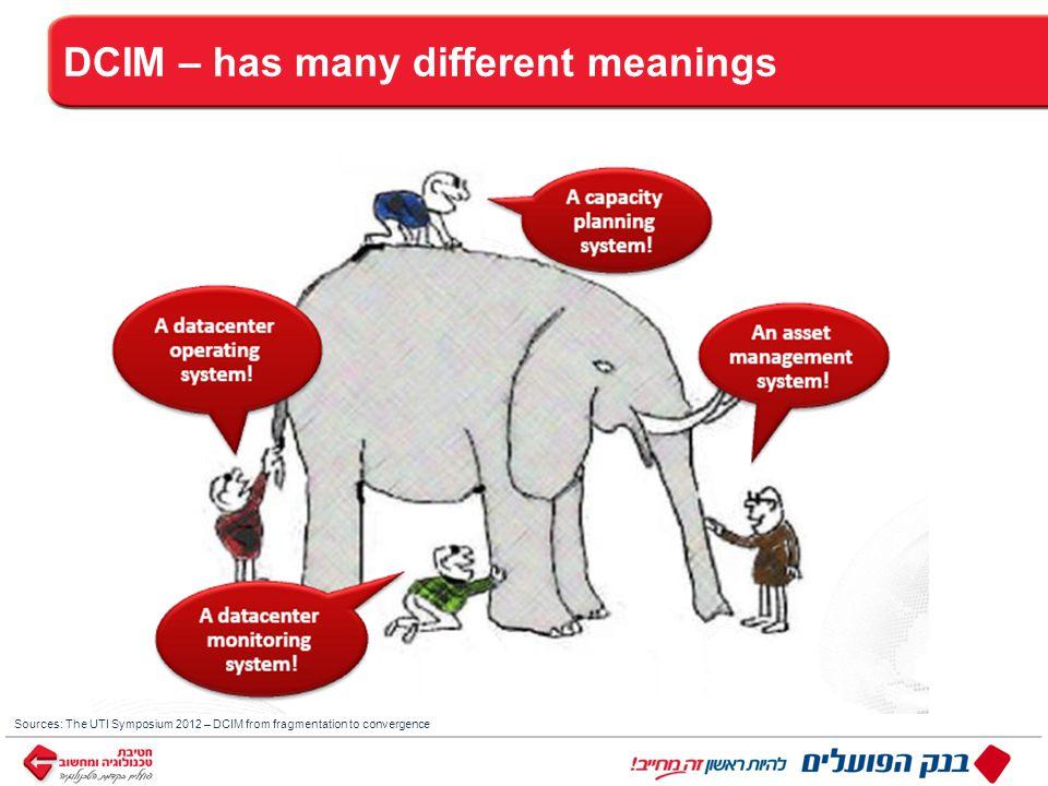 ™ כותרת DCIM – has many different meanings Sources: The UTI Symposium 2012 – DCIM from fragmentation to convergence