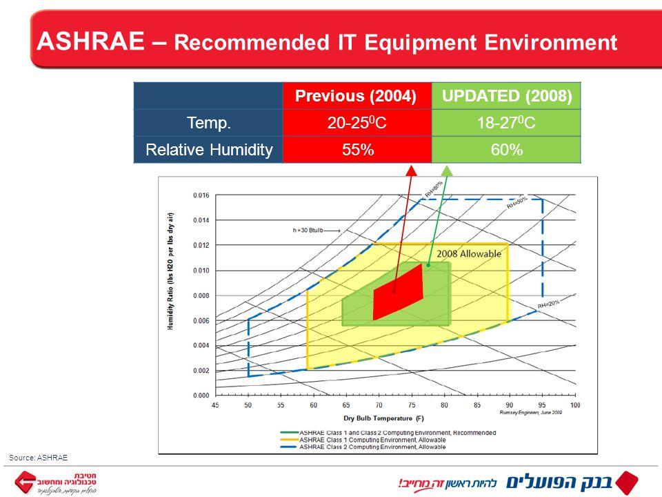 ™ כותרת Source: ASHRAE ASHRAE – Recommended IT Equipment Environment UPDATED (2008)Previous (2004) 18-27 0 C20-25 0 CTemp.