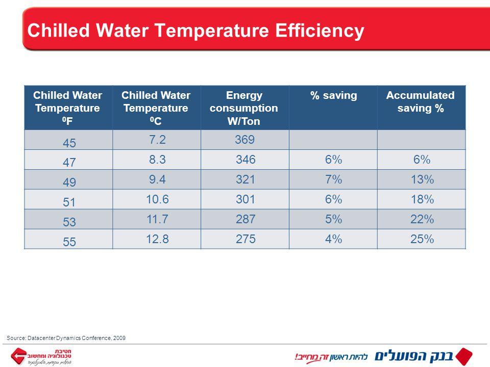 ™ כותרת Source: Datacenter Dynamics Conference, 2009 Chilled Water Temperature Efficiency Accumulated saving % % savingEnergy consumption W/Ton Chilled Water Temperature 0 C Chilled Water Temperature 0 F 3697.2 45 6% 3468.3 47 13%7%3219.4 49 18%6%30110.6 51 22%5%28711.7 53 25%4%27512.8 55